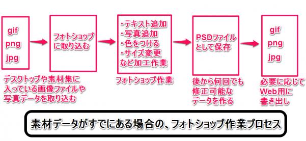 フォトショップ画像加工 元素材からWeb用画像を作る大まかなプロセス